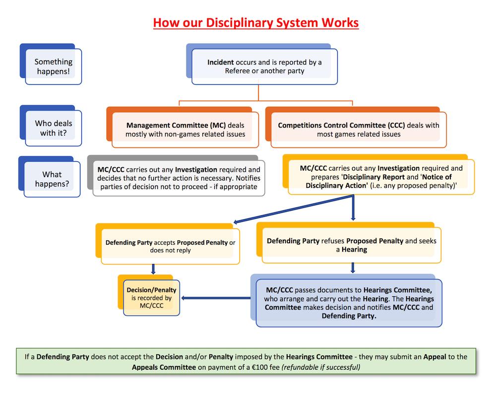 Disciplinary Process Gaelic Games Europe