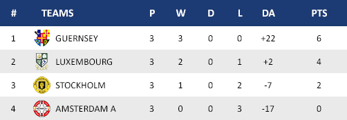 Table-eur13-men-group2